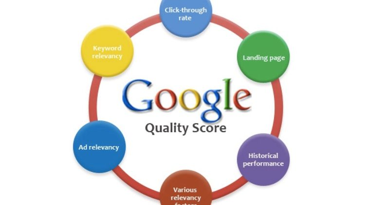 What is Quality Score and how it effect your Ad serving