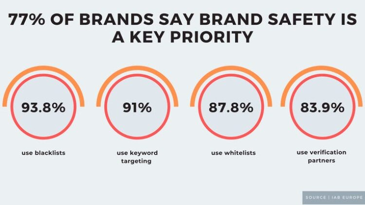 Brand Safety – A challenge in Programmatic Advertising